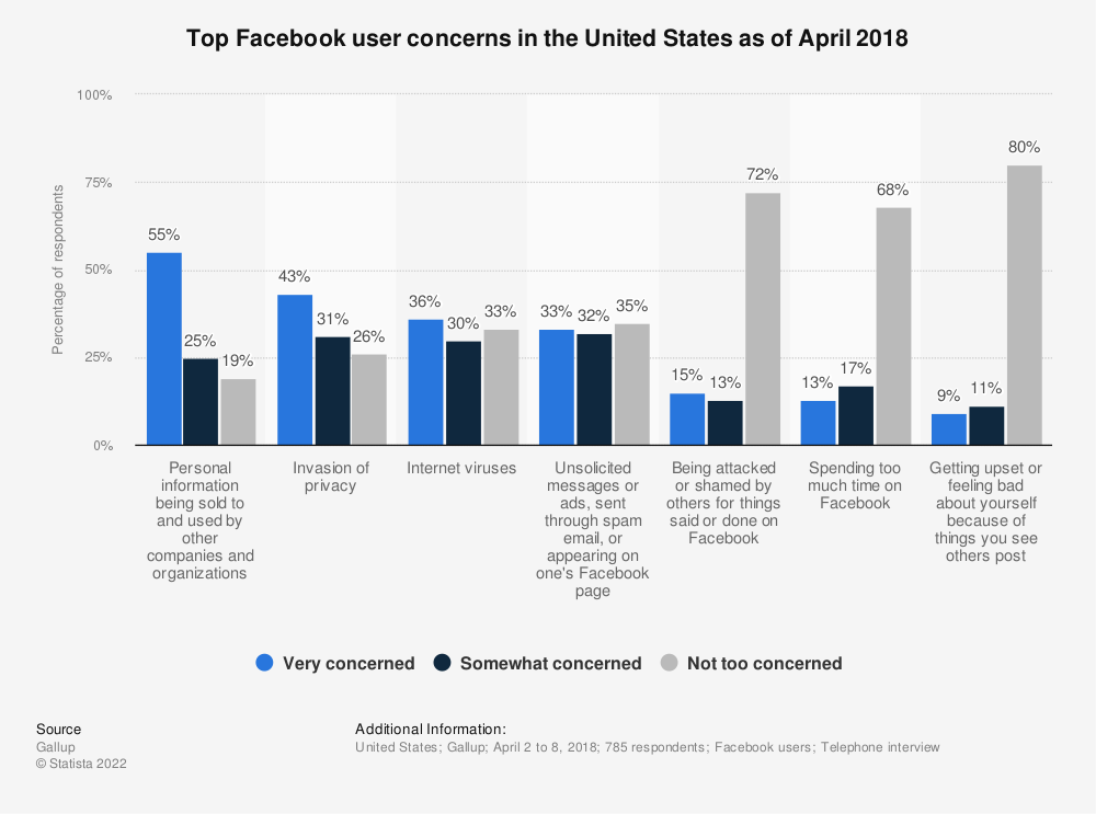 Statistic: Top Facebook user concerns in the United States as of April 2018  | Statista