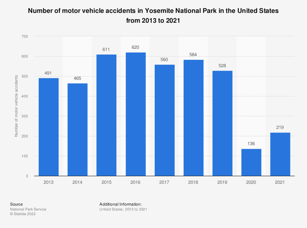Statistic: Number of motor vehicle accidents in Yosemite National Park in the United States from 2013 to 2018  | Statista