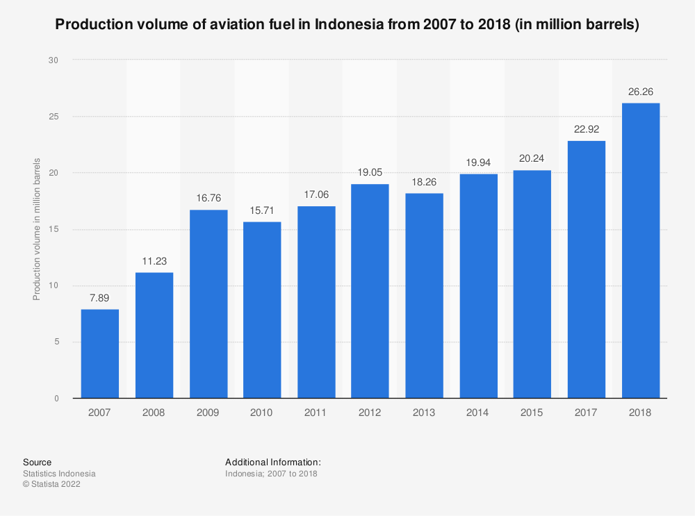 Statistic: Production volume of aviation fuel in Indonesia from 2007 to 2017 (in million barrels) | Statista