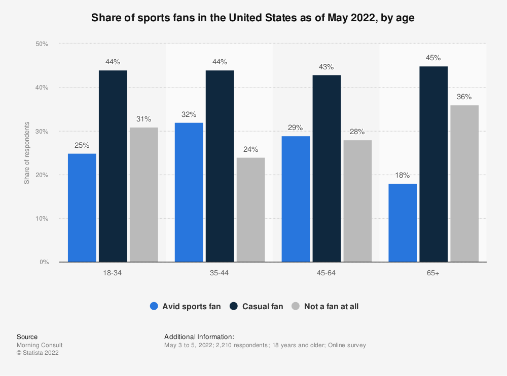 Statistic: Share of sports fans in the United States as of October 2020, by age | Statista