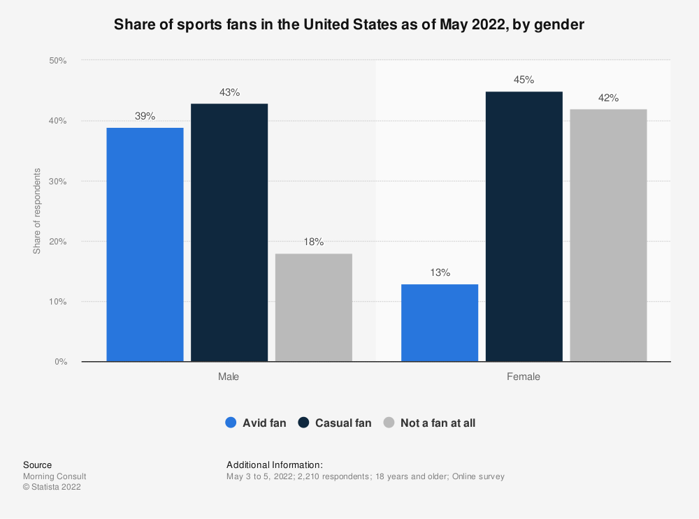 Statistic: Share of sports fans in the United States as of December 2019, by gender | Statista