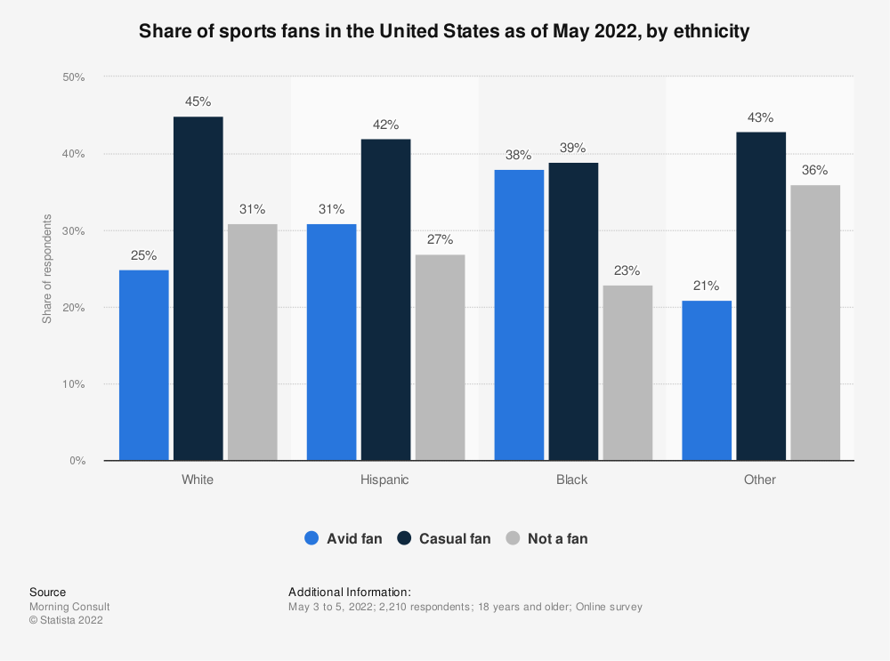 Statistic: Share of sports fans in the United States as of March 2020, by ethnicity | Statista