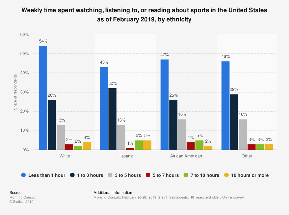 Statistic: Weekly time spent watching, listening to, or reading about sports in the United States as of February 2019, by ethnicity | Statista