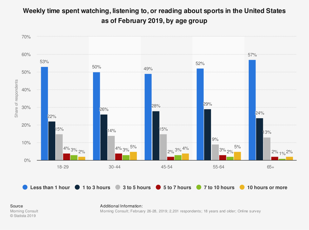 Statistic: Weekly time spent watching, listening to, or reading about sports in the United States as of February 2019, by age group | Statista