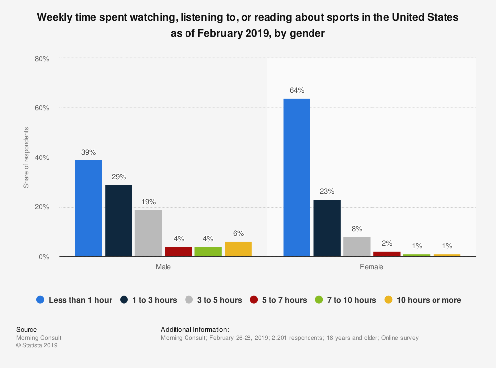 Statistic: Weekly time spent watching, listening to, or reading about sports in the United States as of February 2019, by gender | Statista