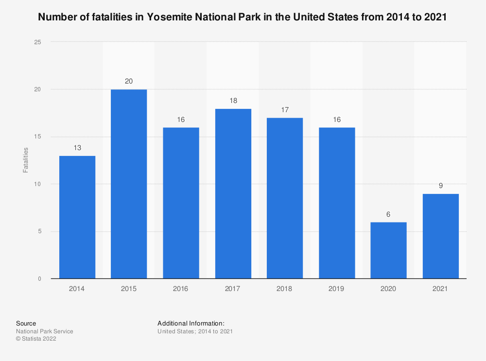 Statistic: Number of fatalities in Yosemite National Park in the United States from 2014 to 2018    Statista