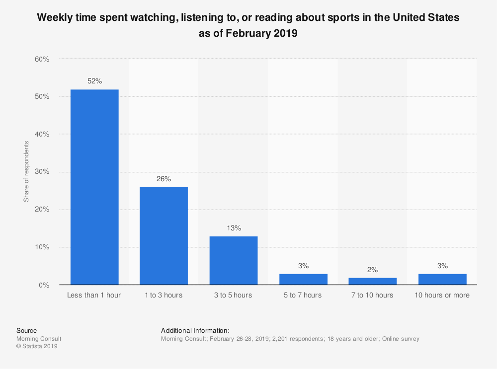 Statistic: Weekly time spent watching, listening to, or reading about sports in the United States as of February 2019 | Statista