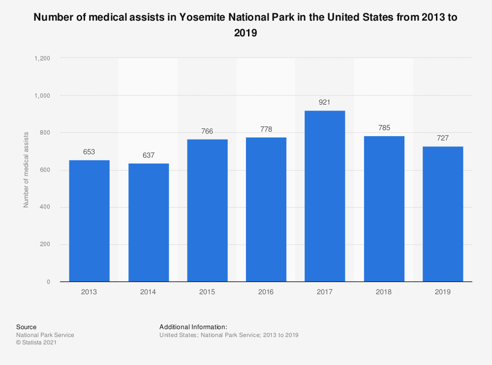 Statistic: Number of medical assists in Yosemite National Park in the United States from 2013 to 2019 | Statista