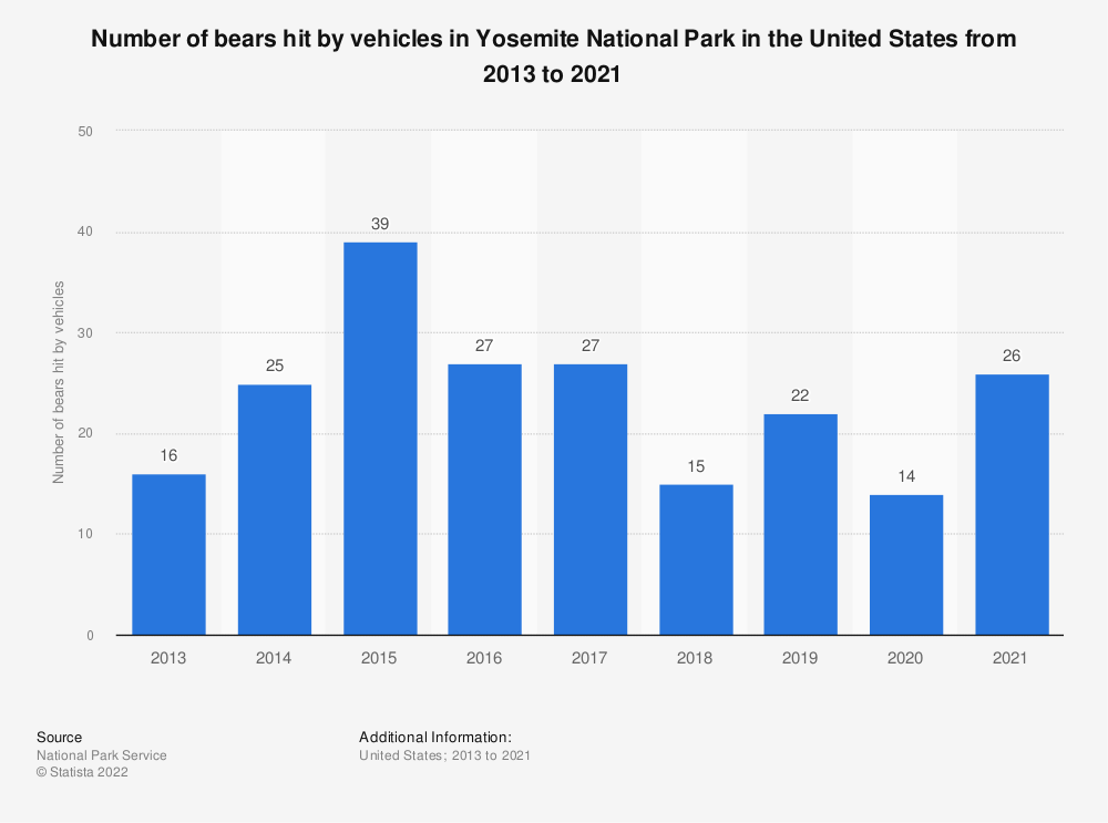 Statistic: Number of bears hit by vehicles in Yosemite National Park in the United States from 2013 to 2018  | Statista