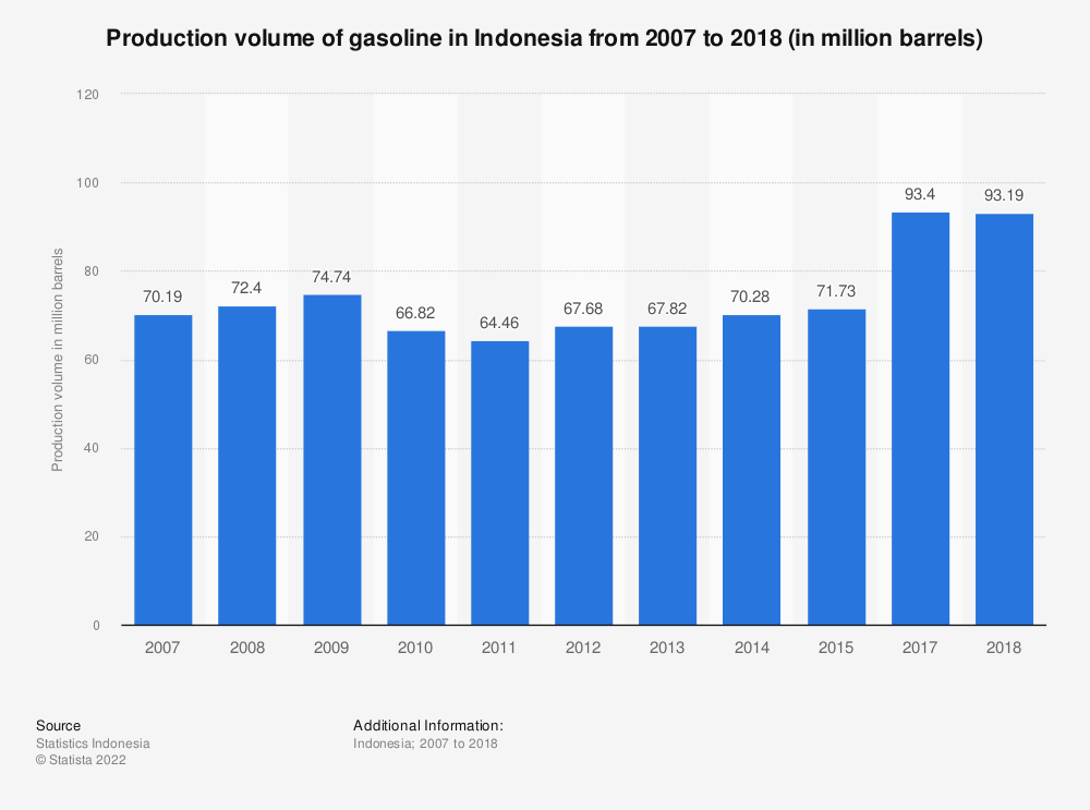 Statistic: Production volume of gasoline in Indonesia from 2007 to 2017 (in million barrels) | Statista