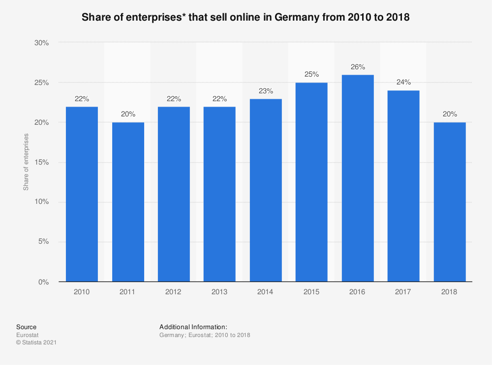 Statistic: Share of enterprises* that sell online in Germany from 2010 to 2018 | Statista