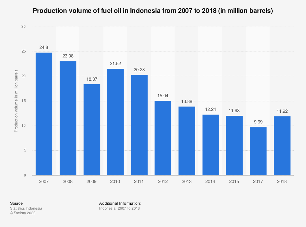 Statistic: Production volume of fuel oil in Indonesia from 2007 to 2018 (in million barrels) | Statista