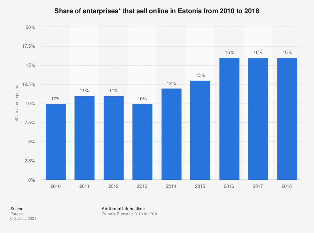Statistic: Share of enterprises* that sell online in Estonia from 2010 to 2018   Statista