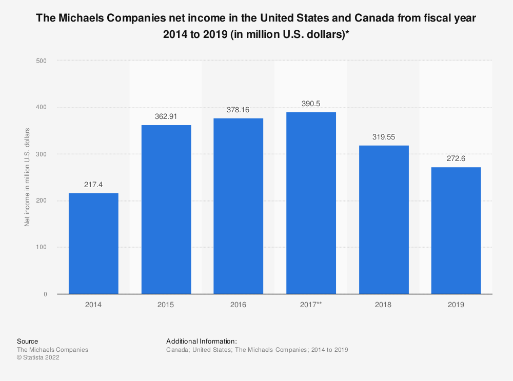 Statistic: The Michaels Companies net income in the United States and Canada from fiscal year 2014 to 2019 (in million U.S. dollars)* | Statista