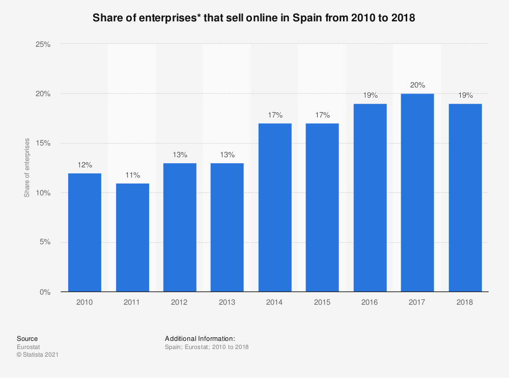 Statistic: Share of enterprises* that sell online in Spain from 2010 to 2018 | Statista
