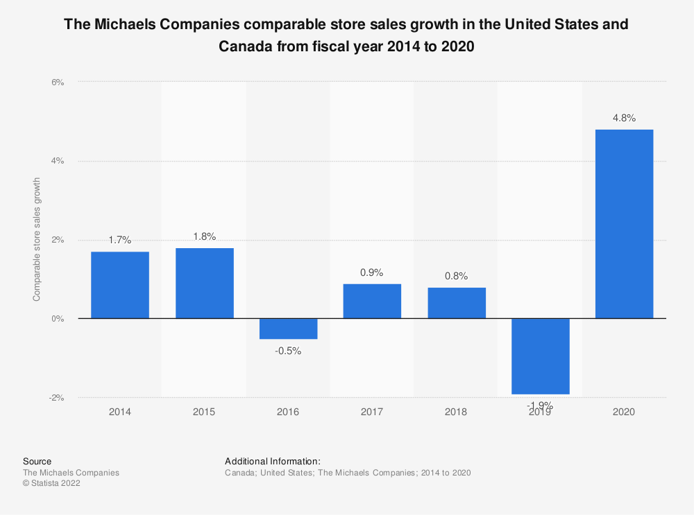 Statistic: The Michaels Companies comparable store sales growth in the United States and Canada from fiscal year 2014 to 2019 | Statista