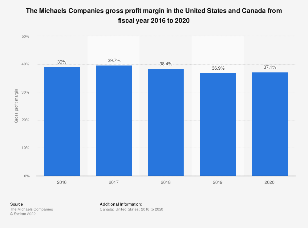 Statistic: The Michaels Companies gross profit margin in the United States and Canada from fiscal year 2016 to 2019 | Statista