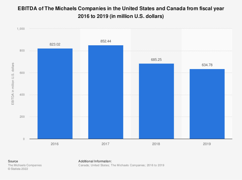 Statistic: EBITDA of The Michaels Companies in the United States and Canada from fiscal year 2016 to 2019 (in million U.S. dollars) | Statista