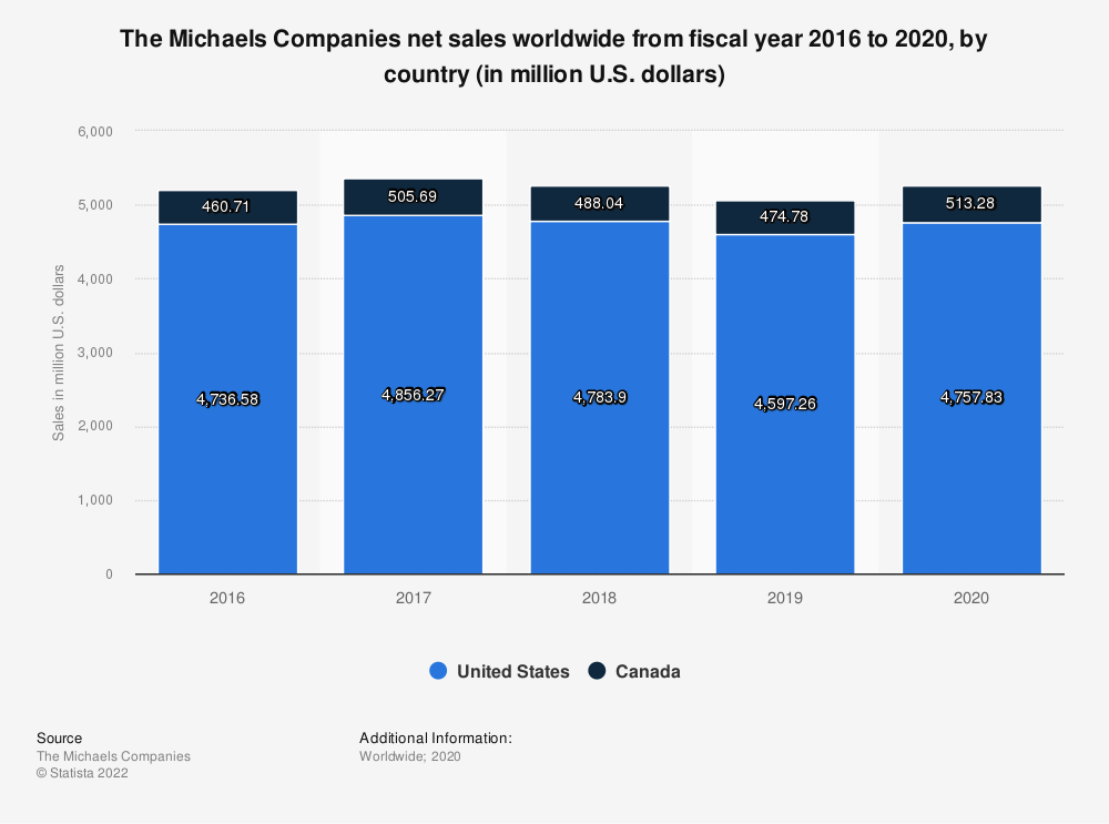 Statistic: The Michaels Companies net sales worldwide from fiscal year 2016 to 2019, by country (in million U.S. dollars)* | Statista