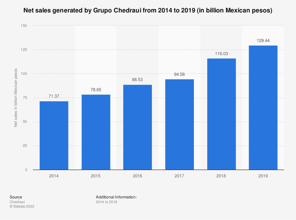 Statistic: Net sales generated by Grupo Chedraui from 2014 to 2018 (in billion Mexican pesos) | Statista