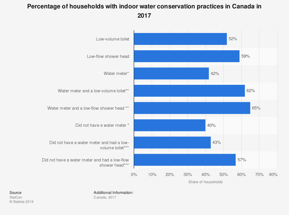 Statistic: Percentage of households with indoor water conservation practices in Canada in 2017 | Statista