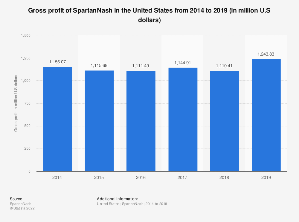 Statistic: Gross profit of SpartanNash in the United States from 2014 to 2018 (in million U.S dollars) | Statista