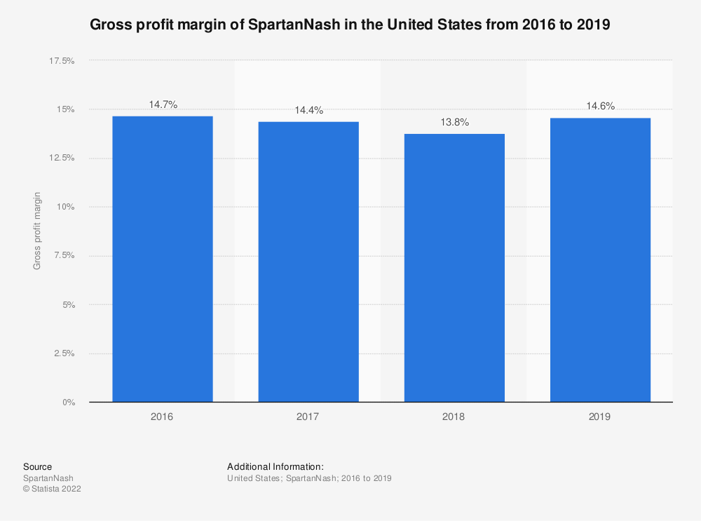 Statistic: Gross profit margin of SpartanNash in the United States from 2016 to 2018 | Statista