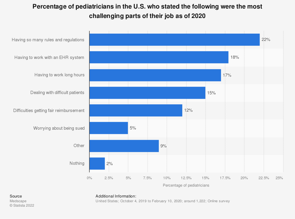 Statistic: Percentage of pediatricians in the U.S. who stated the following were the most challenging parts of their job as of 2020   Statista