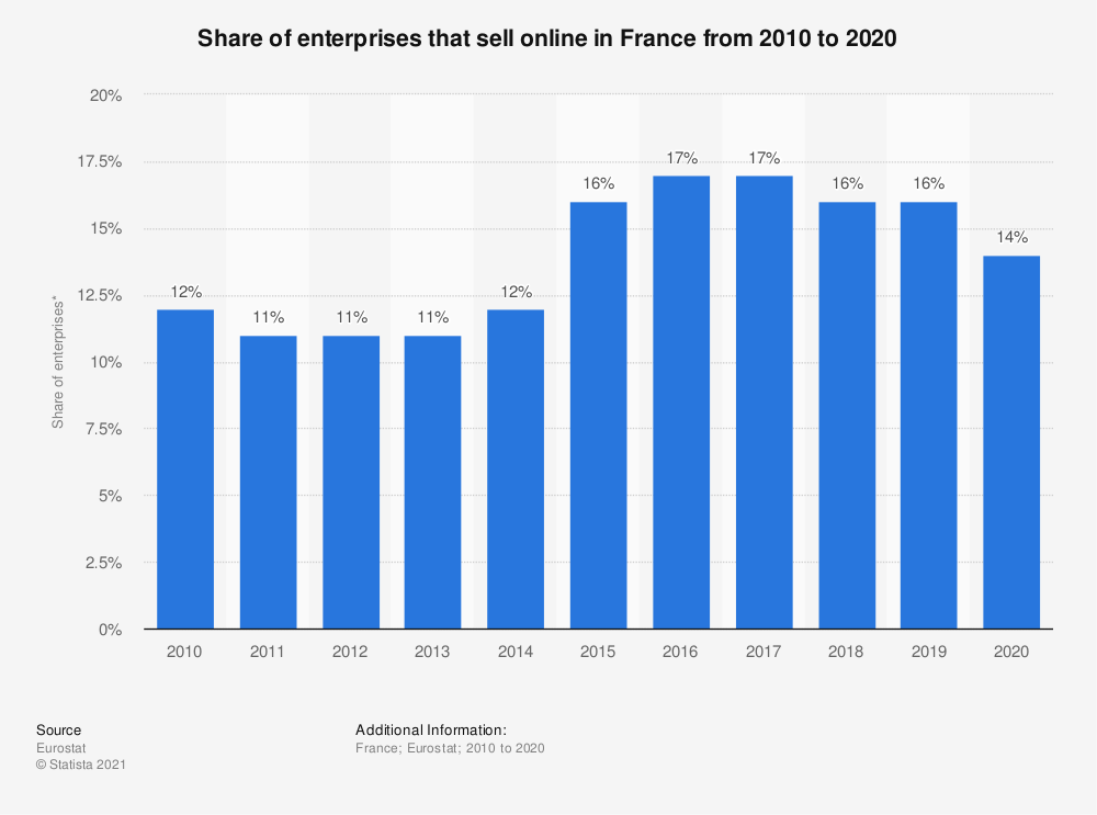 Statistic: Share of enterprises that sell online in France from 2010 to 2020 | Statista