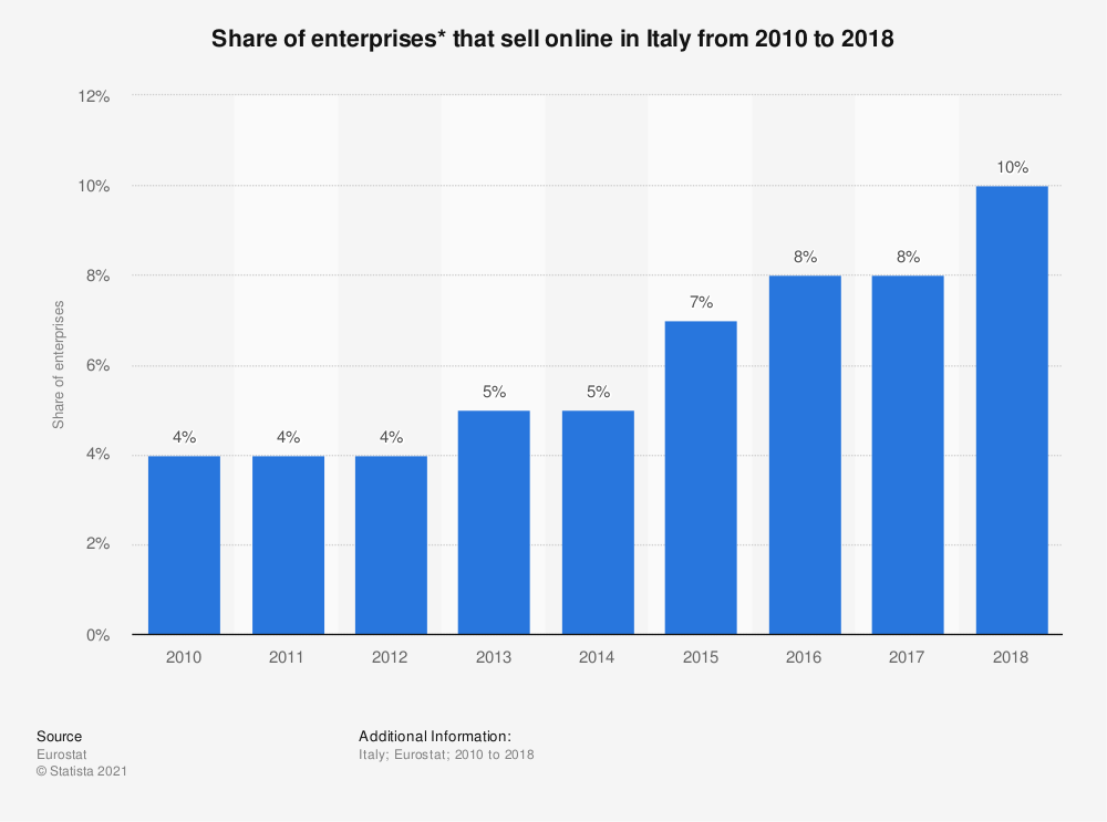 Statistic: Share of enterprises* that sell online in Italy from 2010 to 2018 | Statista