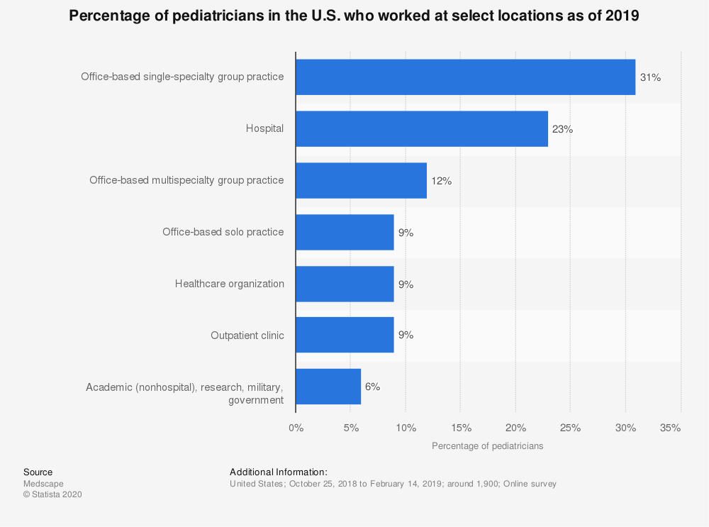 Statistic: Percentage of pediatricians in the U.S. who worked at select locations as of 2019 | Statista