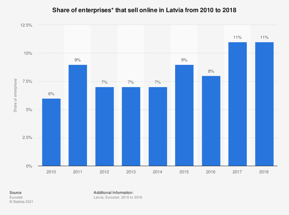 Statistic: Share of enterprises* that sell online in Latvia from 2010 to 2018 | Statista
