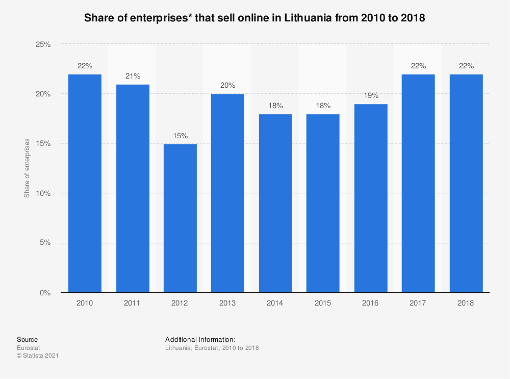 Statistic: Share of enterprises* that sell online in Lithuania from 2010 to 2018 | Statista