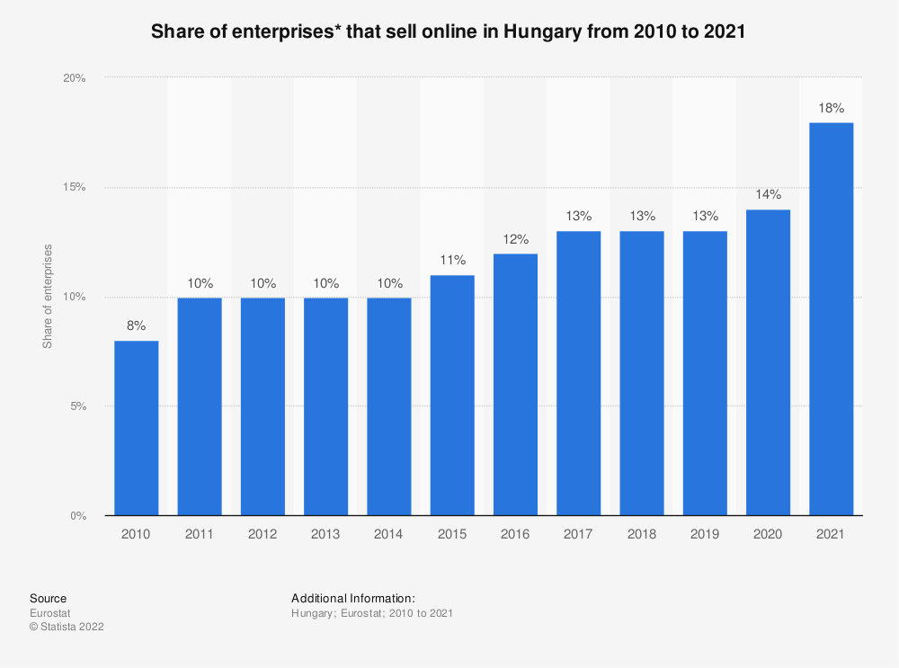 Statistic: Share of enterprises* that sell online in Hungary from 2010 to 2018 | Statista