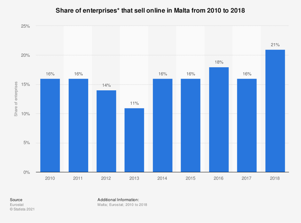 Statistic: Share of enterprises* that sell online in Malta from 2010 to 2018 | Statista