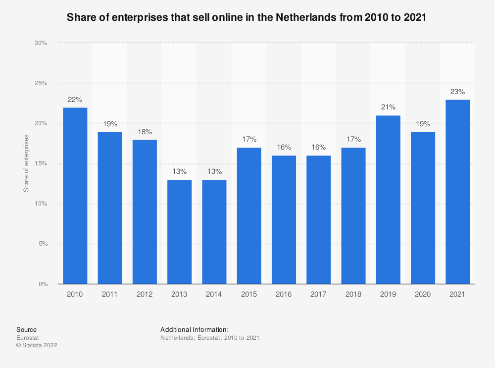 Statistic: Share of enterprises* that sell online in the Netherlands from 2010 to 2018 | Statista