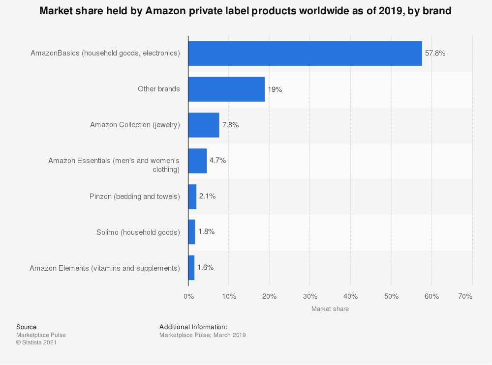 Statistic: Market share held by Amazon private label products worldwide as of 2019, by brand | Statista