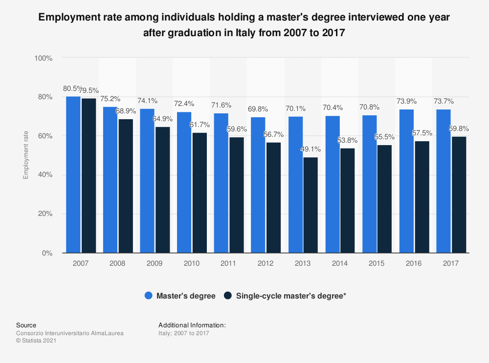 Statistic: Employment rate among individuals holding a master's degree interviewed one year after graduation in Italy from 2007 to 2017 | Statista