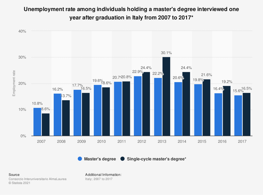 Statistic: Unemployment rate among individuals holding a master's degree interviewed one year after graduation in Italy from 2007 to 2017* | Statista