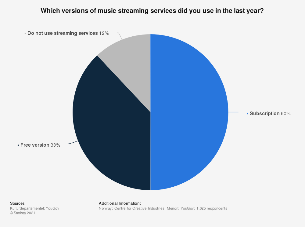 Statistic: Which versions of music streaming services did you use in the last year? | Statista