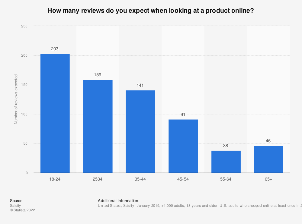 Statistic: How many reviews do you expect when looking at a product online? | Statista