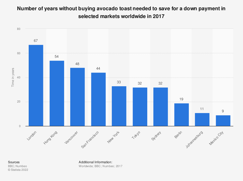 Statistic: Number of years without buying avocado toast needed to save for a down payment in selected markets worldwide in 2017 | Statista