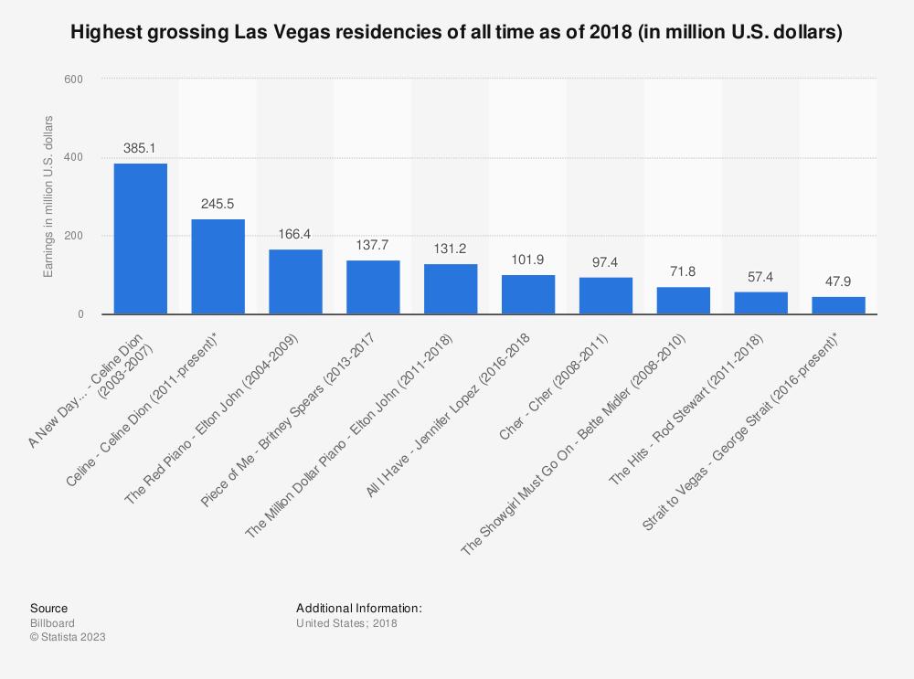 Statistic: Highest grossing Las Vegas residencies of all time as of 2018 (in million U.S. dollars)    Statista