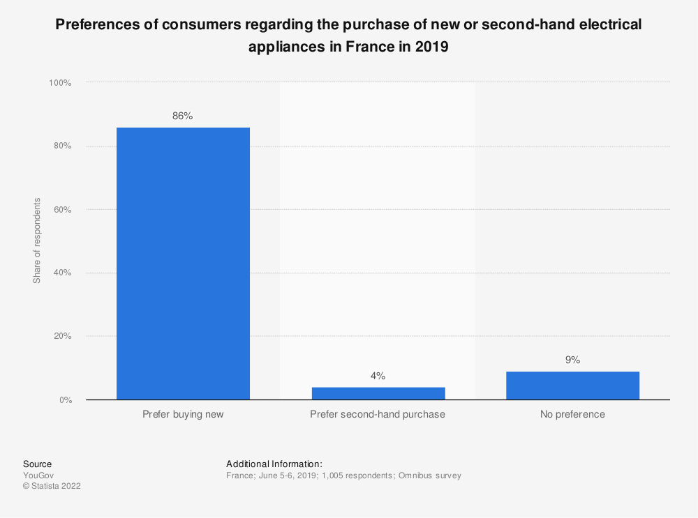 Statistic: Preferences of consumers regarding the purchase of new or second-hand electrical appliances in France in 2019 | Statista