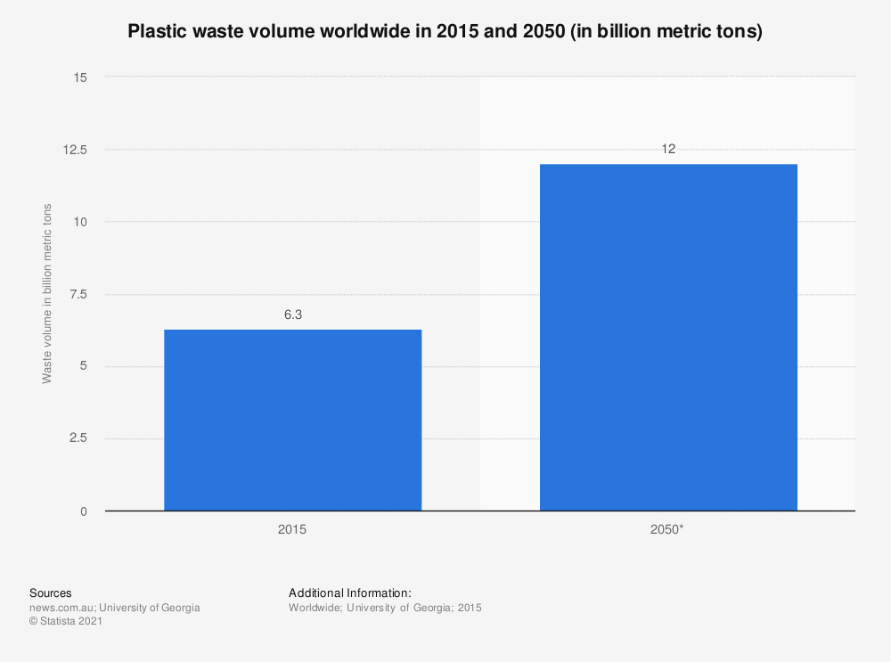 Statistic: Plastic waste volume worldwide in 2015 and 2050 (in billion metric tons) | Statista