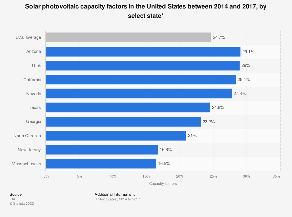 Statistic: Solar photovoltaic capacity factors in the United States between 2014 and 2017, by select state* | Statista
