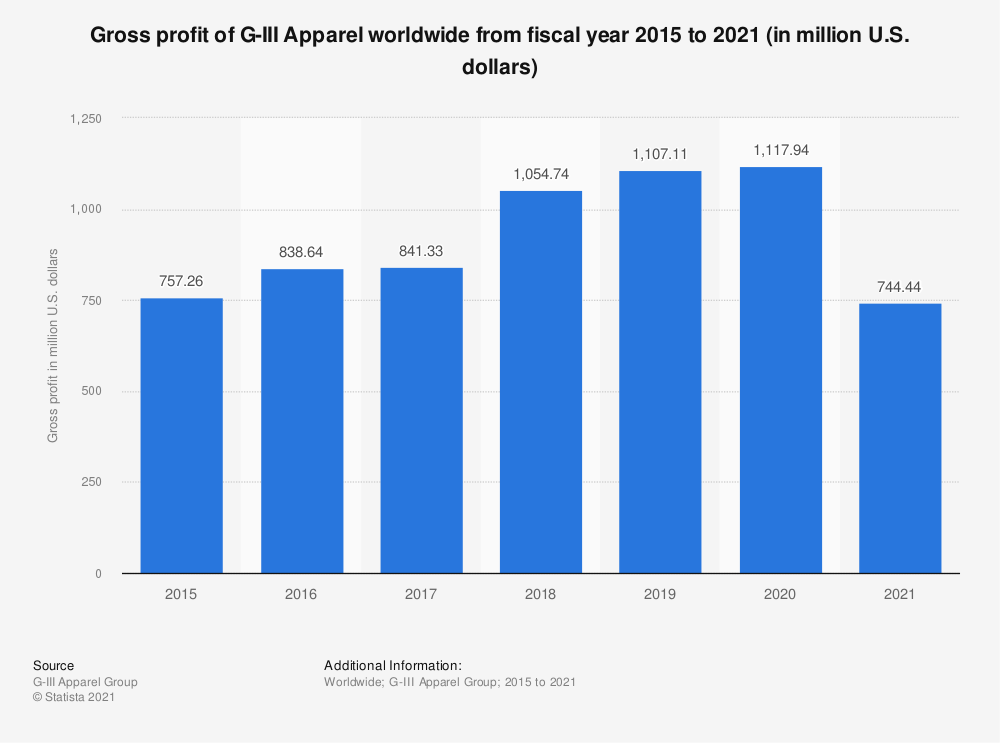 Statistic: Gross profit of G-III Apparel worldwide from fiscal year 2015 to 2019 (in million U.S. dollars) | Statista