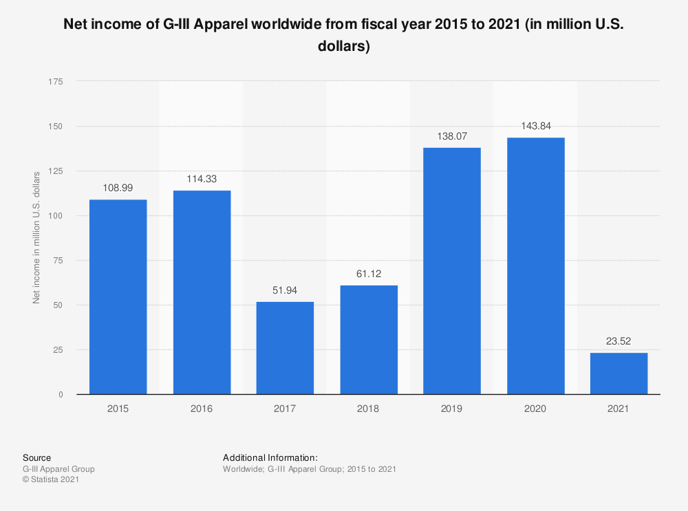 Statistic: Net income of G-III Apparel worldwide from fiscal year 2015 to 2020 (in million U.S. dollars) | Statista