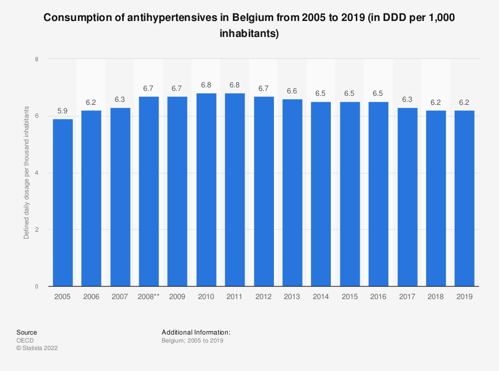 Statistic: Consumption of antihypertensives per 1,000 inhabitants per day* in Belgium from 2005 to 2017 | Statista