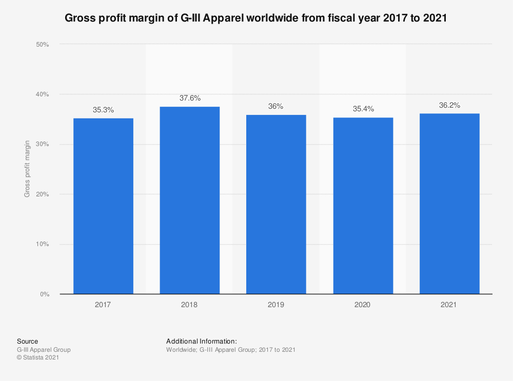 Statistic: Gross profit margin of G-III Apparel worldwide from fiscal year 2017 to 2019 | Statista